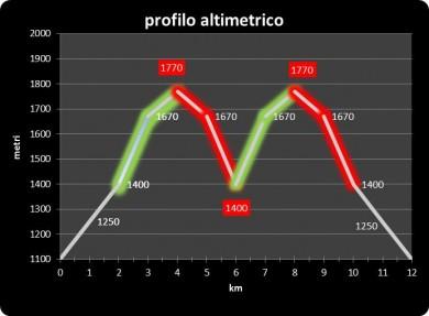 altimetria 2015