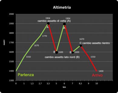 altimetria definitiva