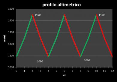sviluppo ed altimetria 2017